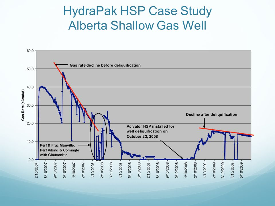 HydraPak HSP Case Study Alberta Shallow Gas Well