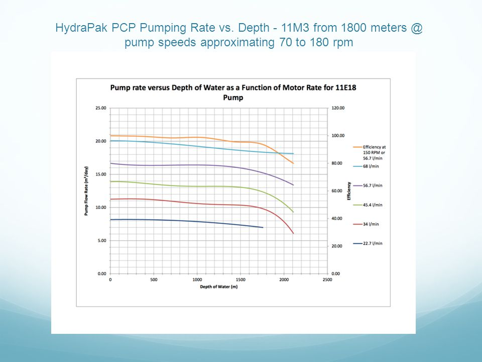 HydraPak PCP Pumping Rate vs. Depth - 11M3 from 1800 meters @