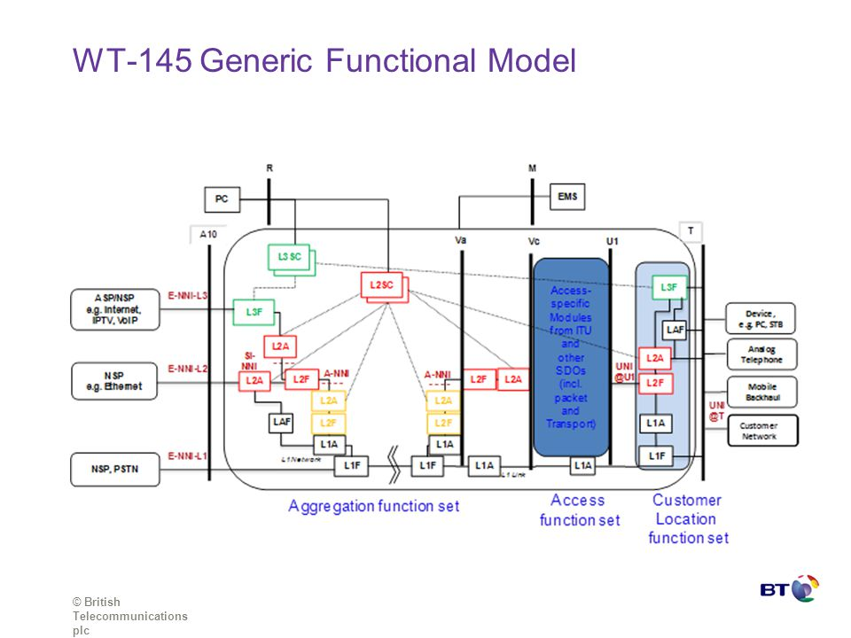 WT-145 Generic Functional Model