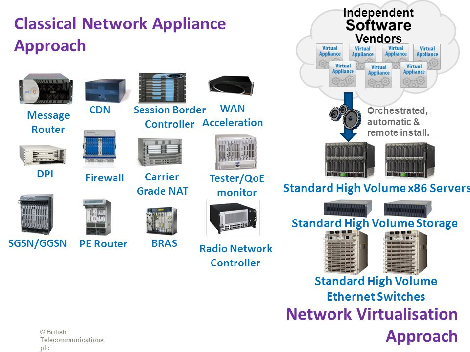Standard High Volume x86 Servers Standard High Volume Storage