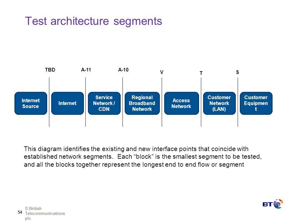 Test architecture segments