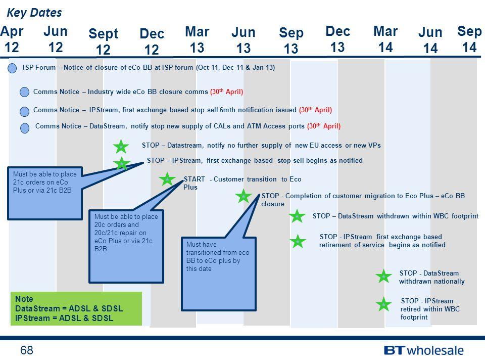 Key Dates Apr 12 Jun 12 Sept 12 Dec 12 Mar 13 Jun 13 Sep 13 Dec 13 Mar
