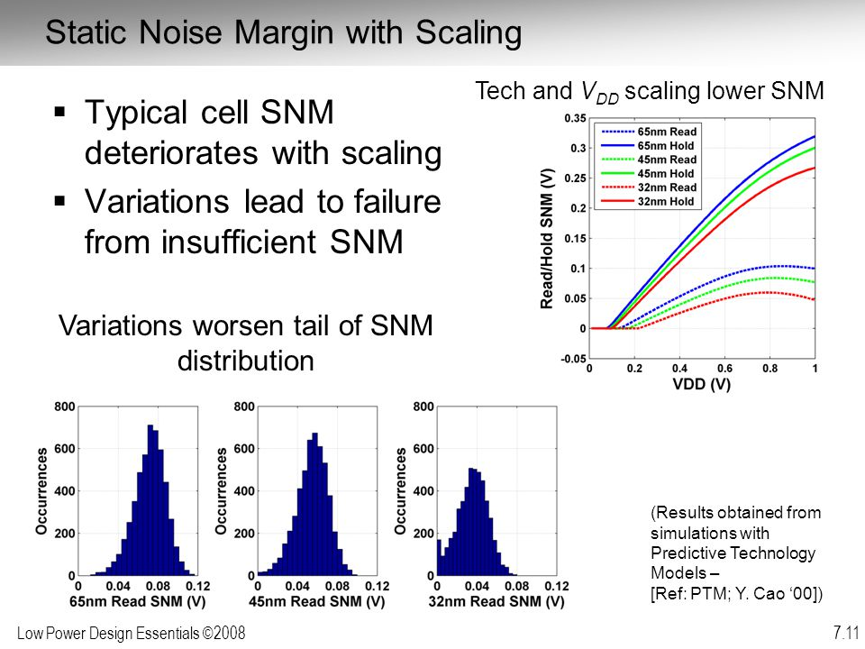 Static Noise Margin with Scaling