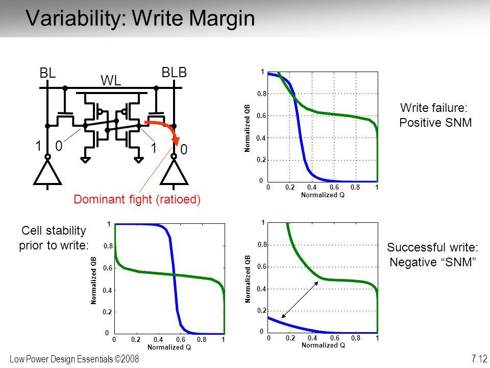 Variability: Write Margin