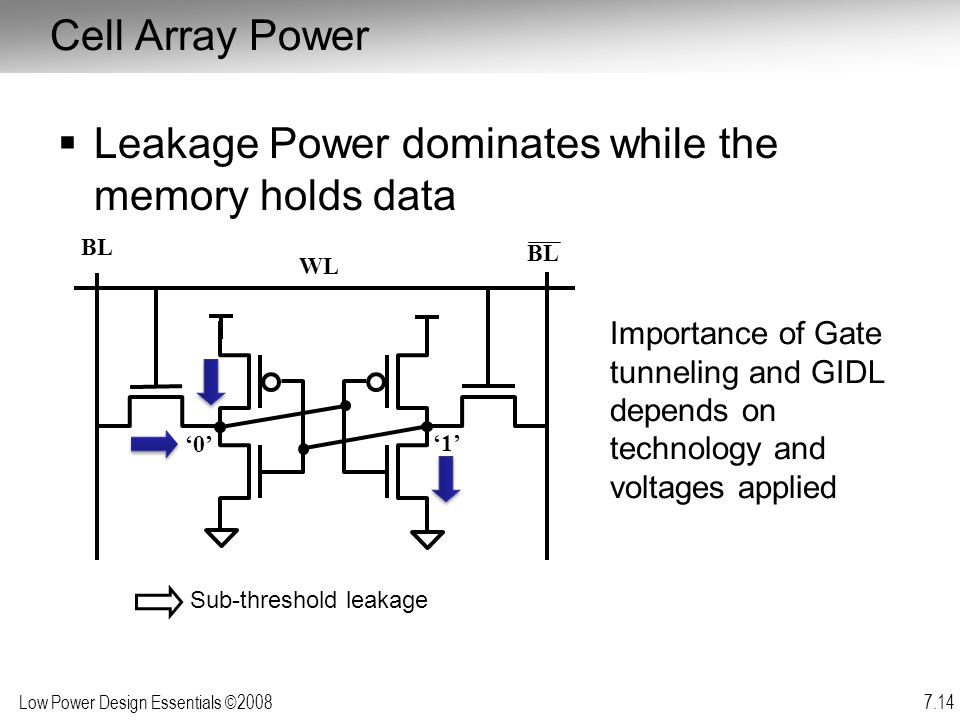 Leakage Power dominates while the memory holds data
