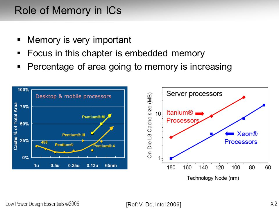 Role of Memory in ICs Memory is very important