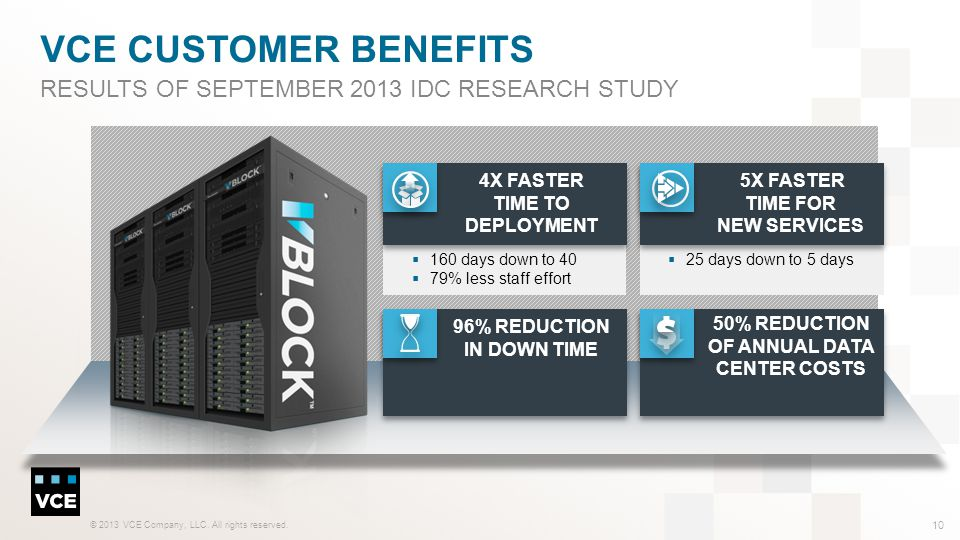 VCE customer benefits Results of September 2013 IDC research study