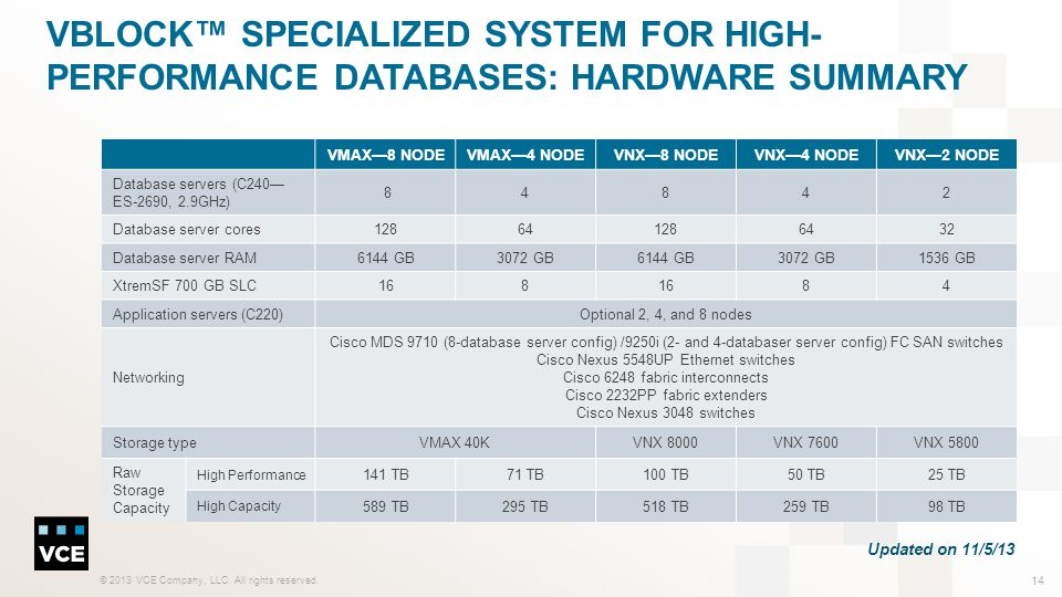 Vblock™ Specialized System for High-Performance Databases: Hardware summary
