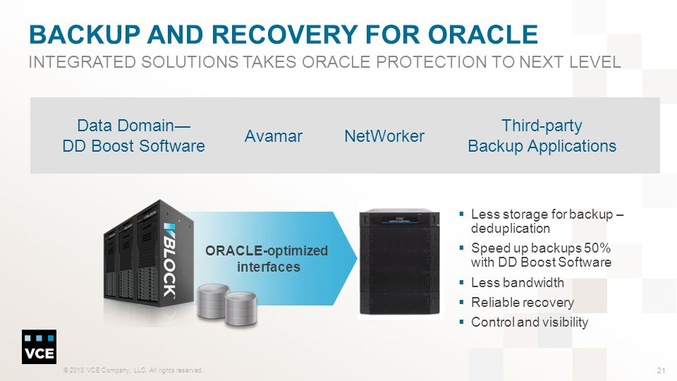 Backup And Recovery for Oracle
