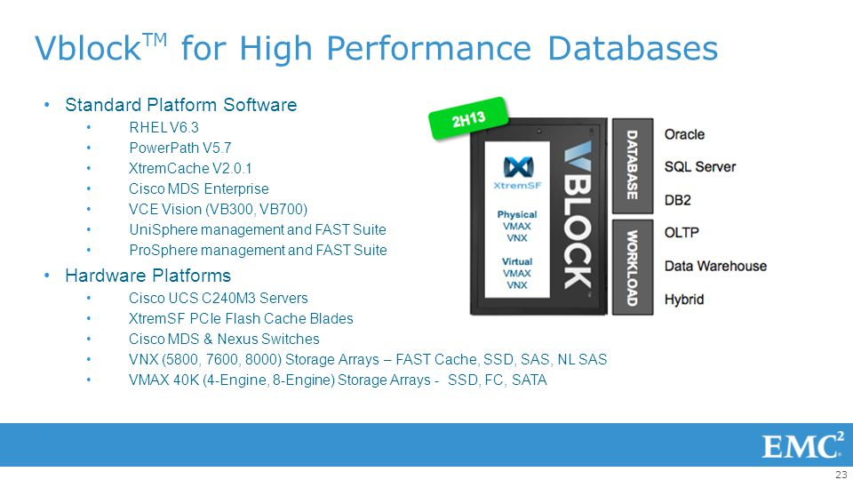 VblockTM for High Performance Databases