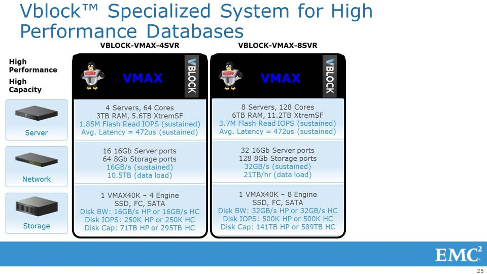 Vblock™ Specialized System for High Performance Databases
