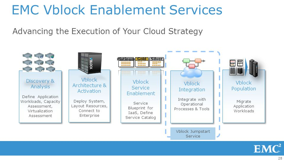 EMC Vblock Enablement Services