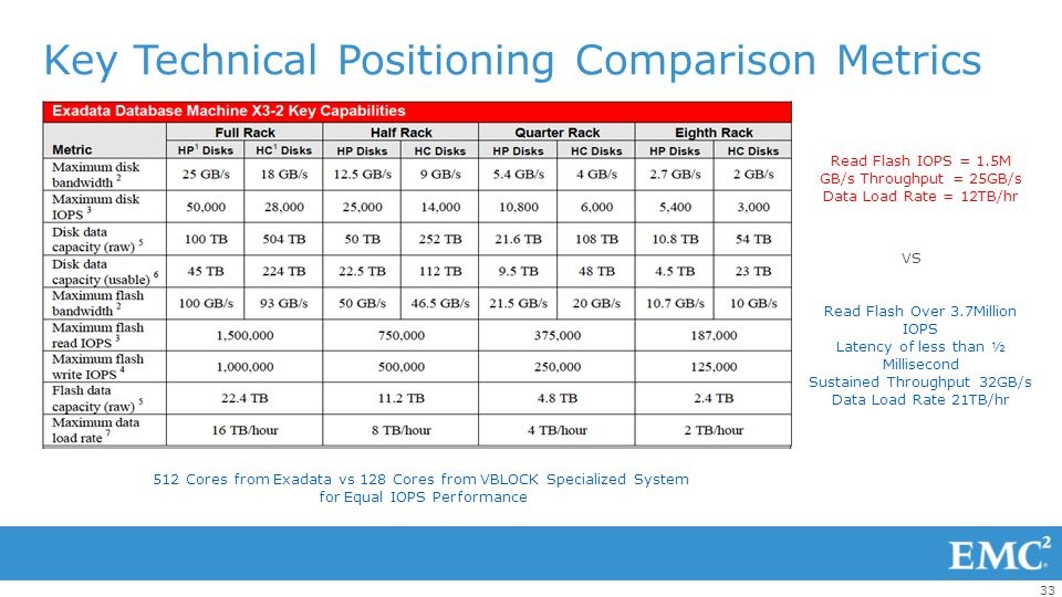 Key Technical Positioning Comparison Metrics