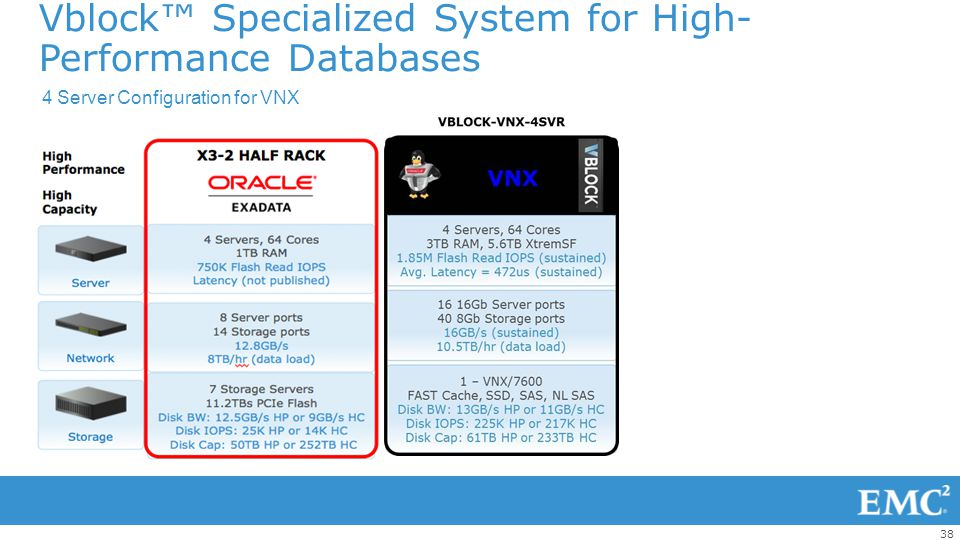 Vblock™ Specialized System for High-Performance Databases