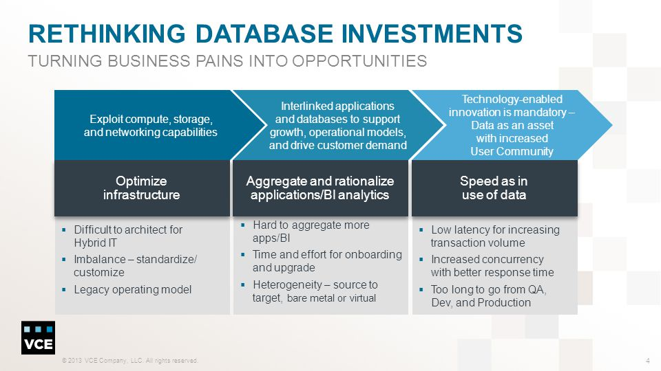 Rethinking database investments