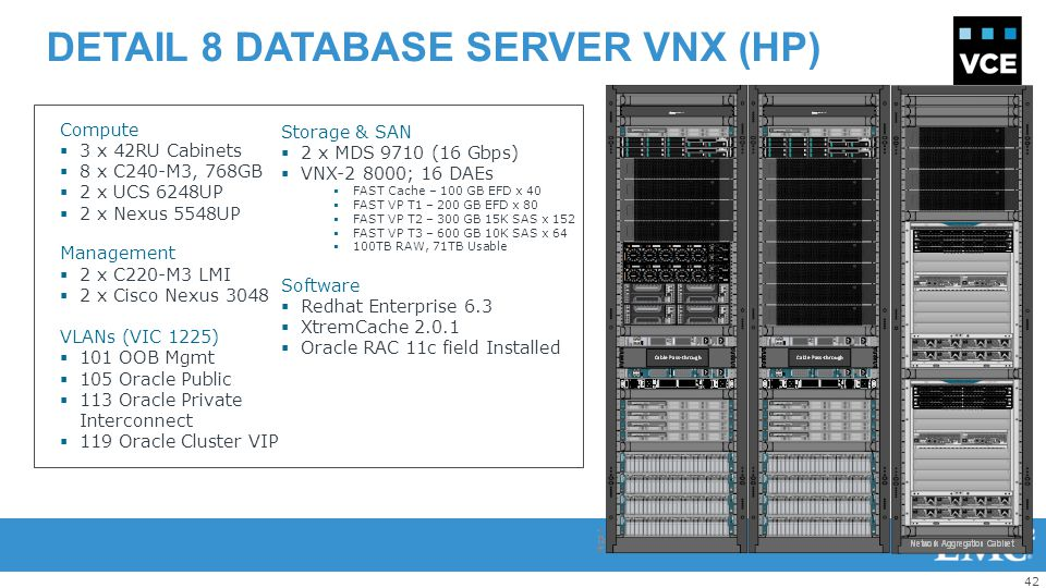 Detail 8 database server VNX (HP)