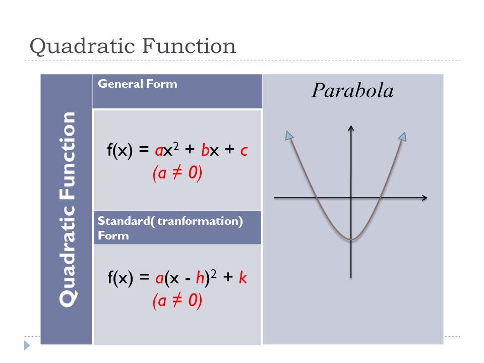 Quadratic Function Parabola Quadratic Function f(x) = ax2 + bx + c