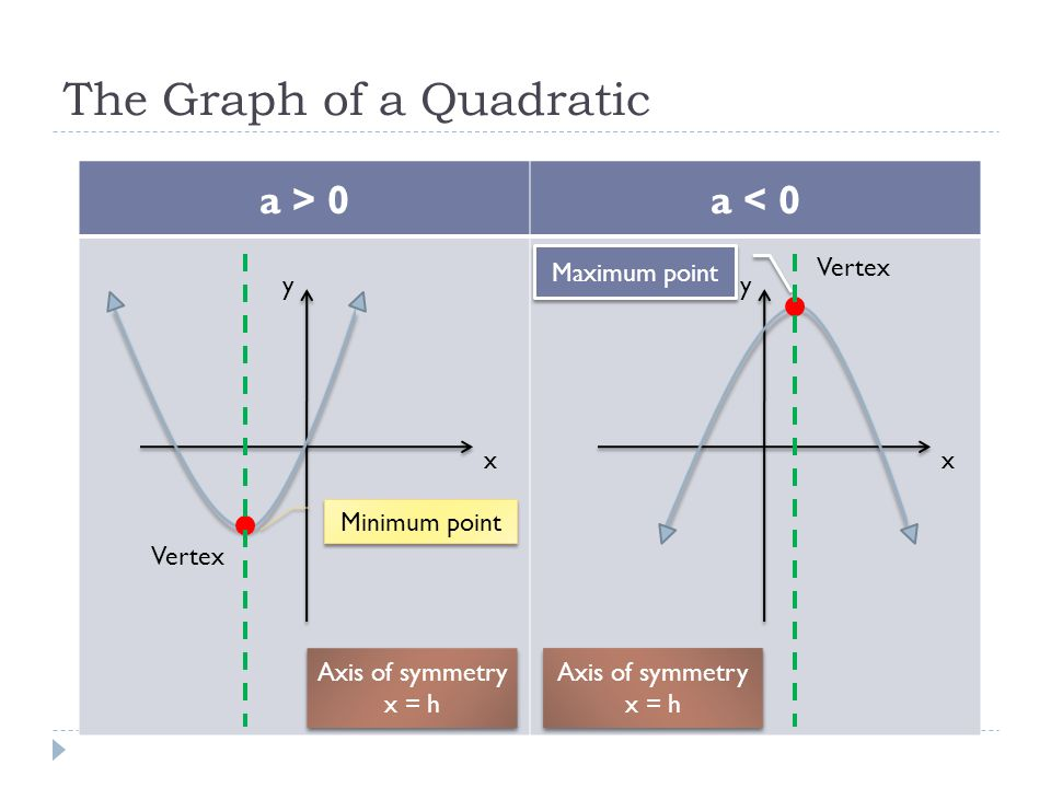 The Graph of a Quadratic
