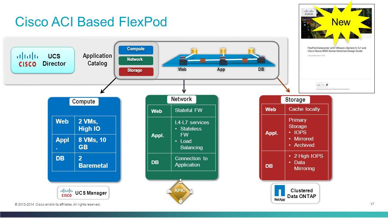 Cisco ACI Based FlexPod