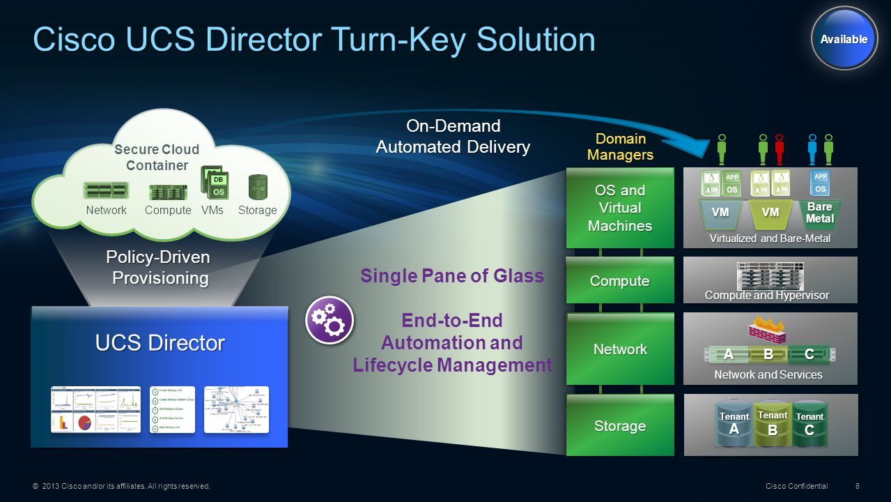 Cisco UCS Director Turn-Key Solution