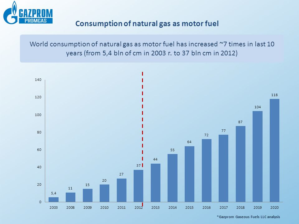 Consumption of natural gas as motor fuel
