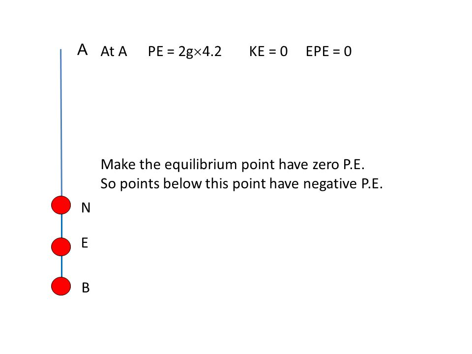 A At A PE = 2g4.2 KE = 0 EPE = 0. Make the equilibrium point have zero P.E. So points below this point have negative P.E.
