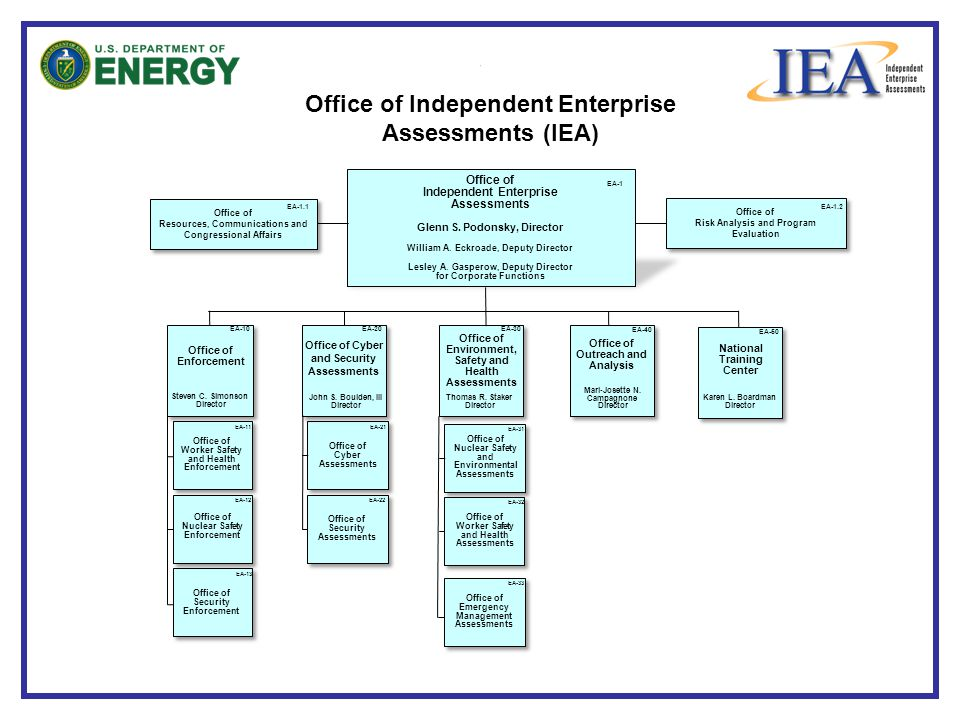 Office of Independent Enterprise Assessments (IEA)