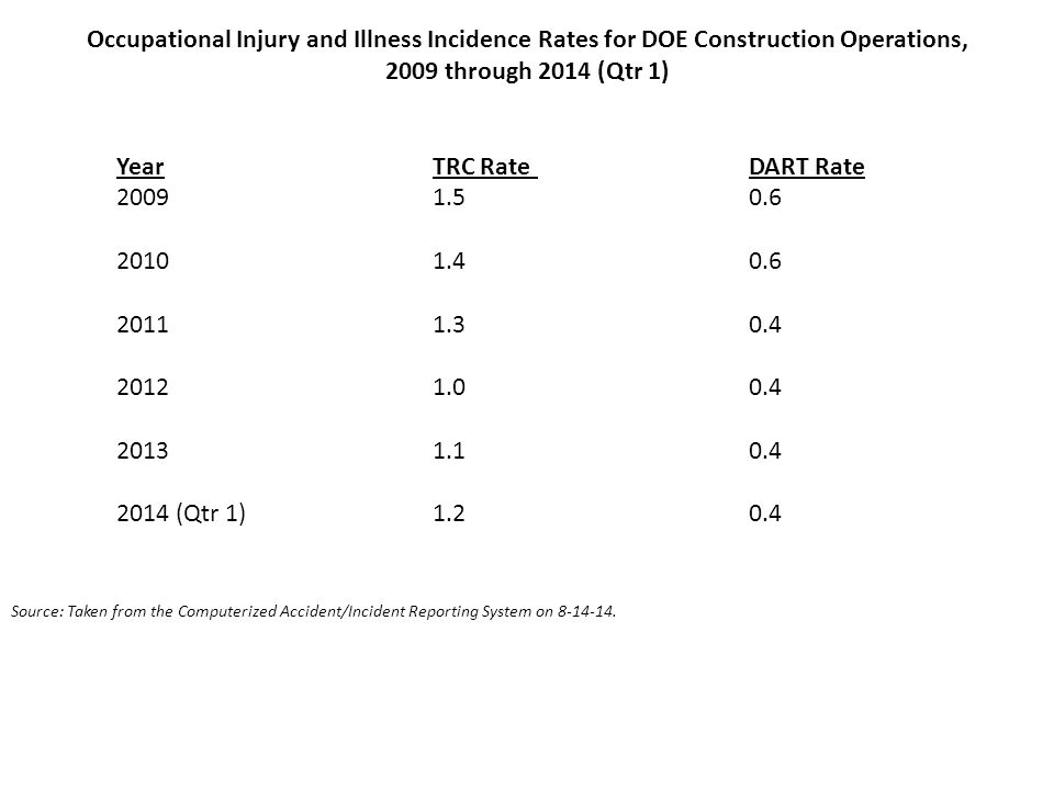 Occupational Injury and Illness Incidence Rates for DOE Construction Operations,