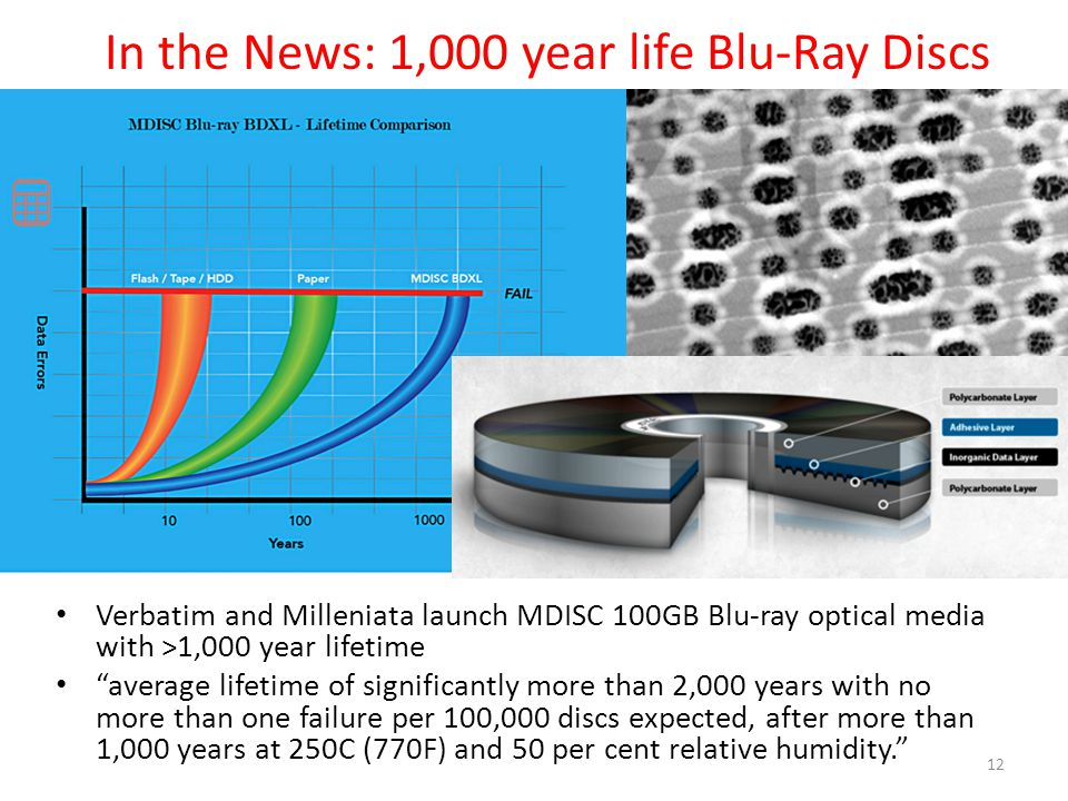 In the News: 1,000 year life Blu-Ray Discs