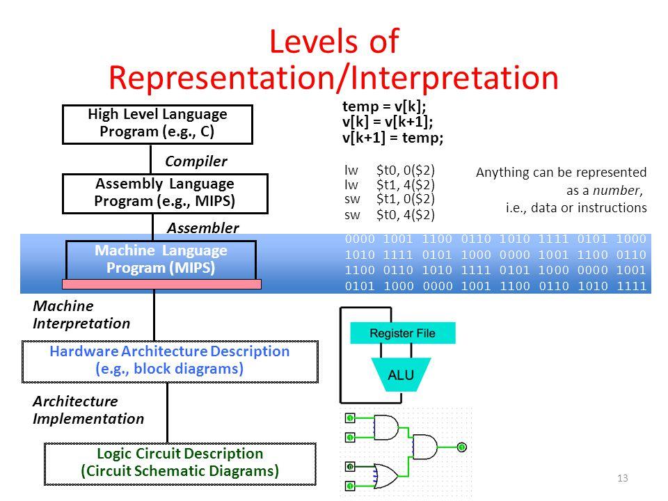 Levels of Representation/Interpretation