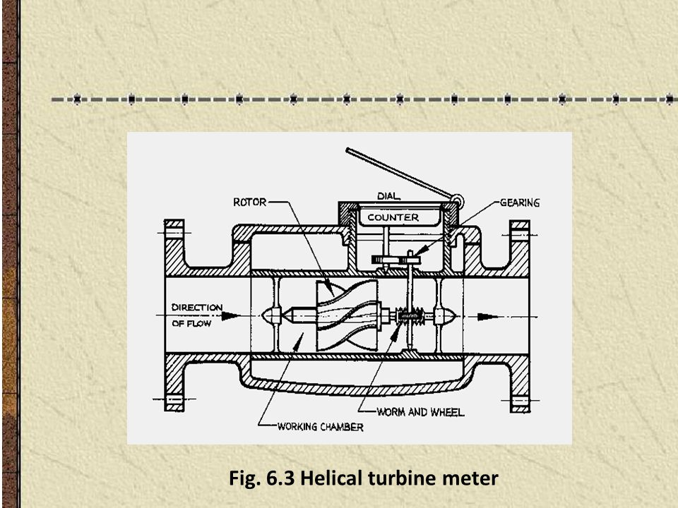 Fig. 6.3 Helical turbine meter