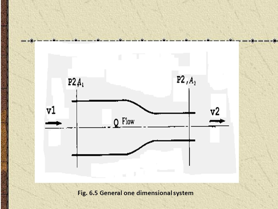 Fig. 6.5 General one dimensional system