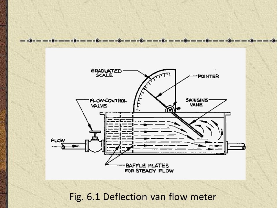 Fig. 6.1 Deflection van flow meter