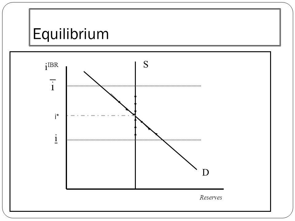 Equilibrium S iIBR i* i D Reserves