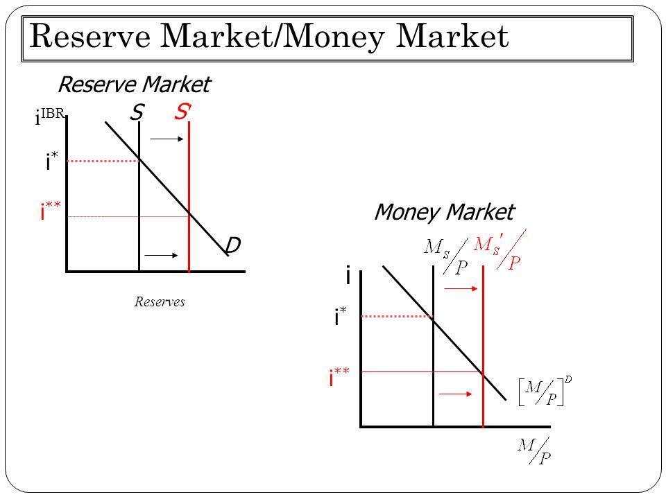Reserve Market/Money Market