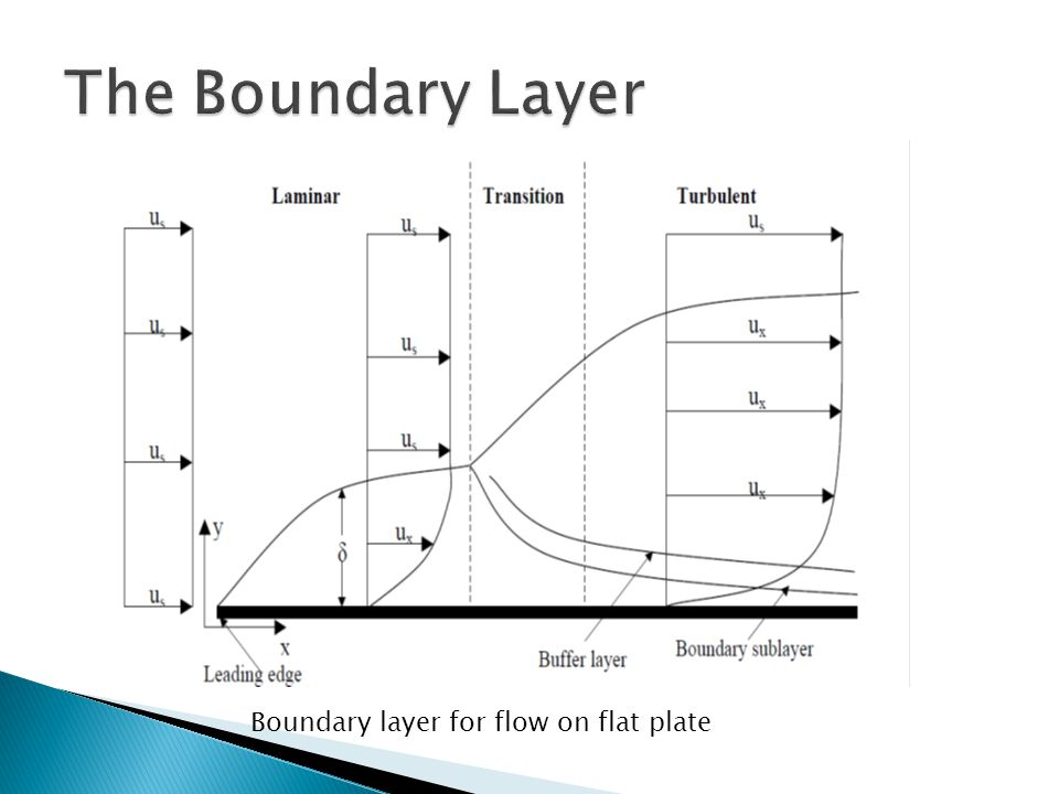 The Boundary Layer Boundary layer for flow on flat plate