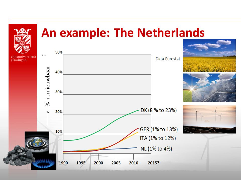 An example: The Netherlands