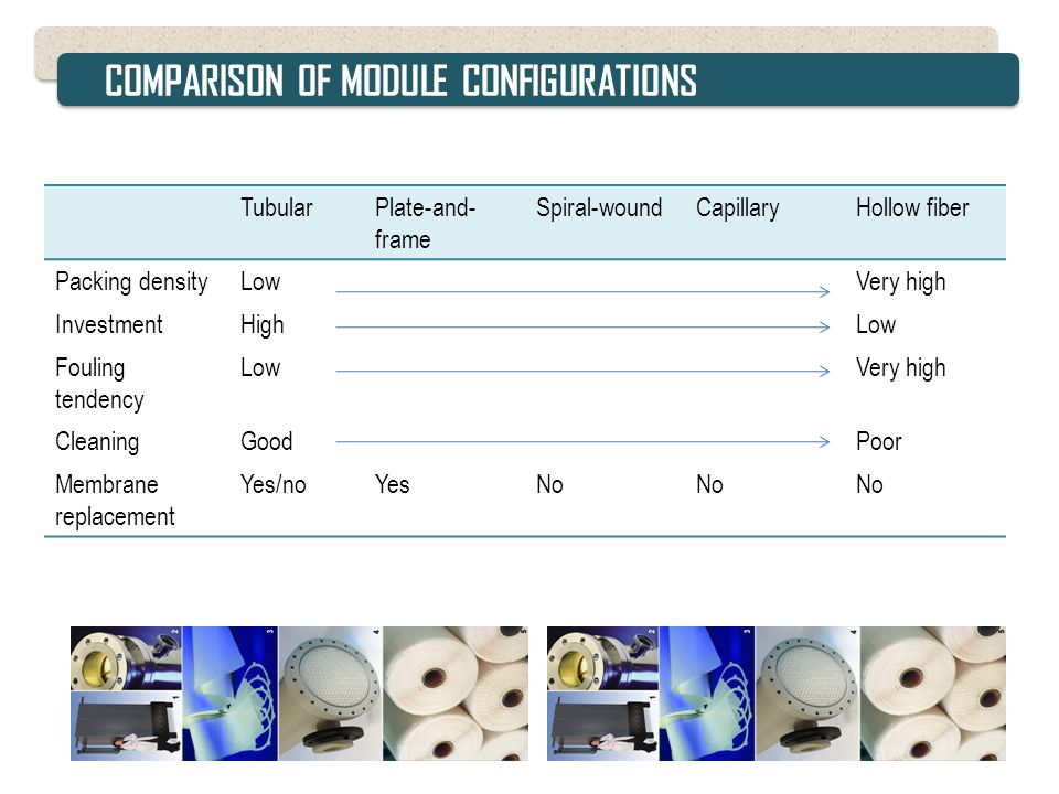 COMPARISON OF MODULE CONFIGURATIONS