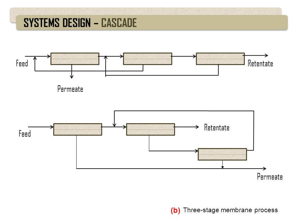 SYSTEMS DESIGN – CASCADE