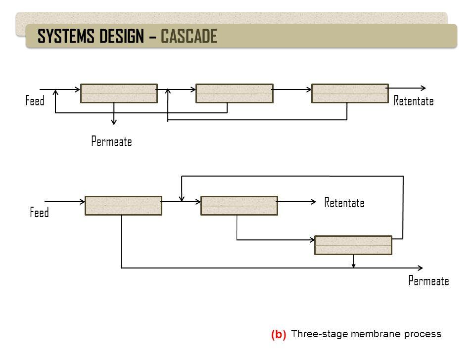 SYSTEMS DESIGN – CASCADE