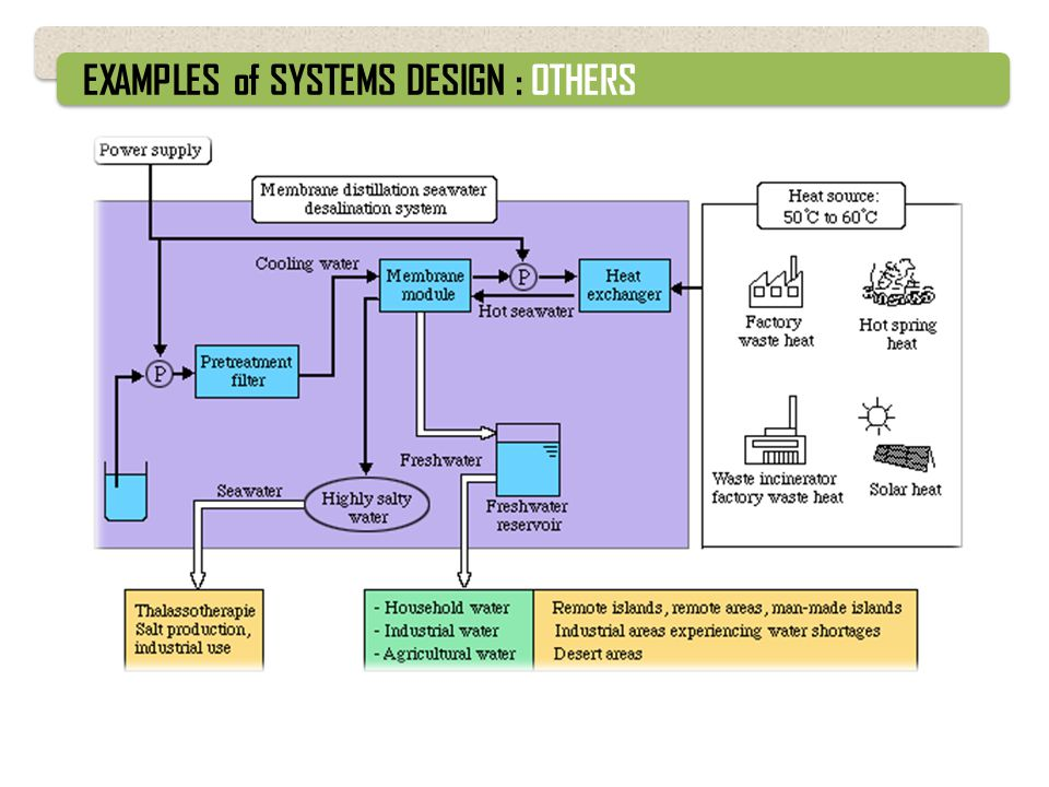 EXAMPLES of SYSTEMS DESIGN : OTHERS