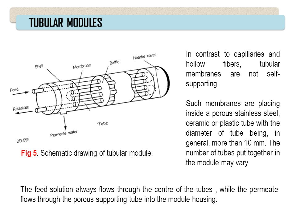 TUBULAR MODULES In contrast to capillaries and hollow fibers, tubular membranes are not self-supporting.