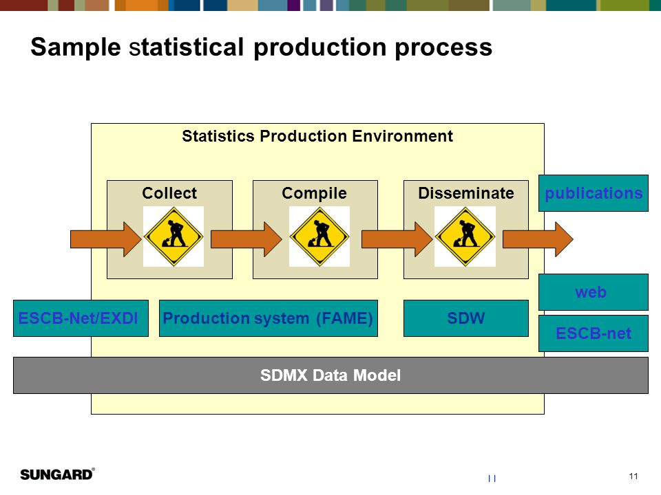 Sample statistical production process