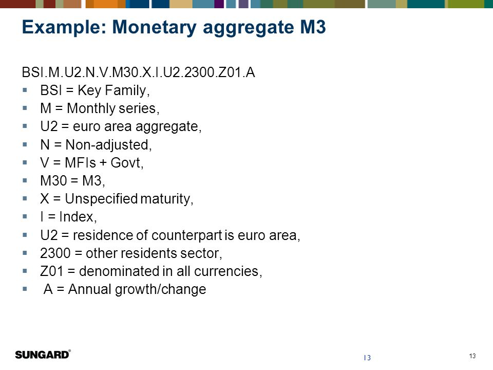 Example: Monetary aggregate M3