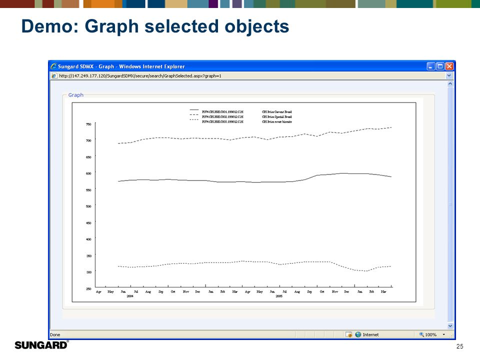 Demo: Graph selected objects