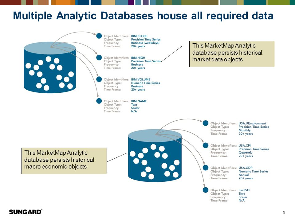 Multiple Analytic Databases house all required data