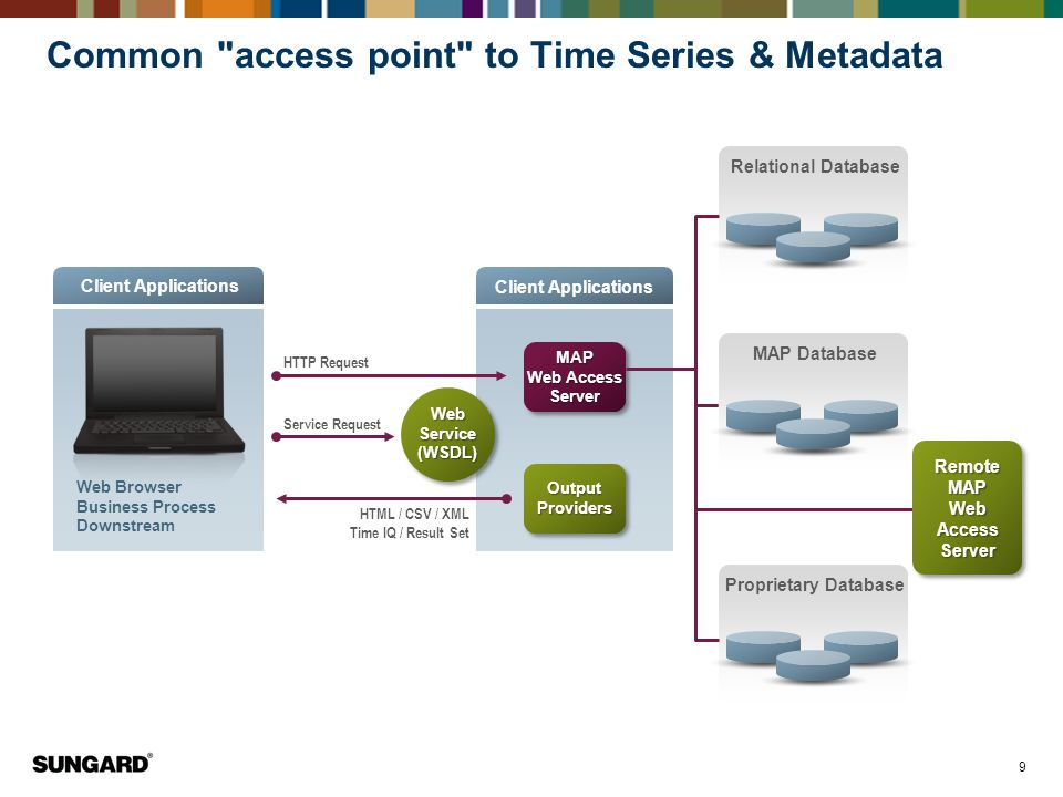 Common access point to Time Series & Metadata