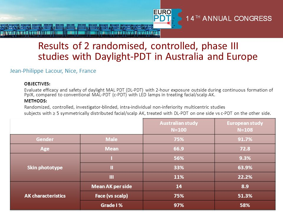 Results of 2 randomised, controlled, phase III studies with Daylight-PDT in Australia and Europe