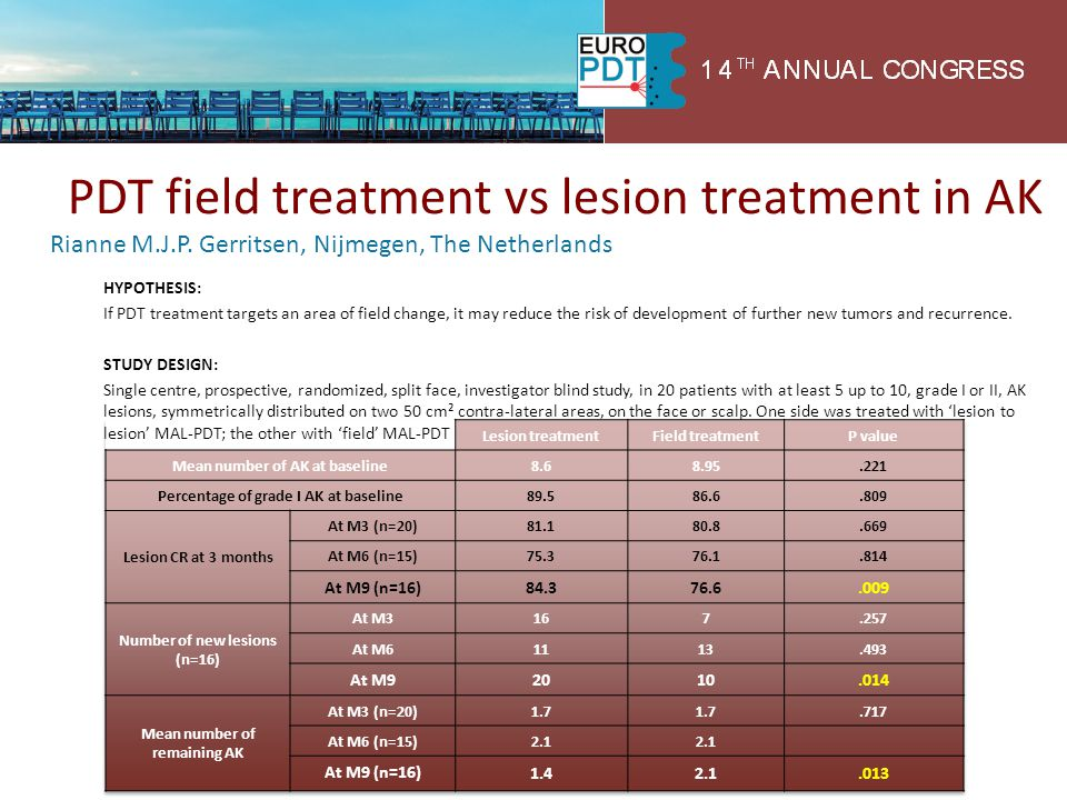 PDT field treatment vs lesion treatment in AK