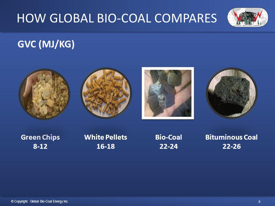 HOW GLOBAL BIO-COAL COMPARES